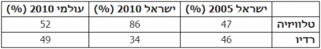 טבלה 4: שיעור מגישות החדשות ברדיו ובטלוויזיה על פי מחקר GMMP