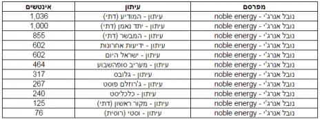 היקף הפרסום של נובל-אנרג'י בעיתונות היומית ביולי 2015 (הנתונים באדיבות יפעת-בקרת-פרסום)