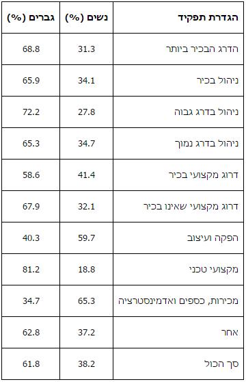 טבלה 5: תפקידים ומגדר על פי מחקר IWMF 2010 3,377=N