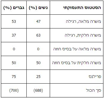 טבלה 6: צורות העסקה של נשים וגברים בחדרי חדשות על פי מחקר 388 ,1=IWMF, 2010 n