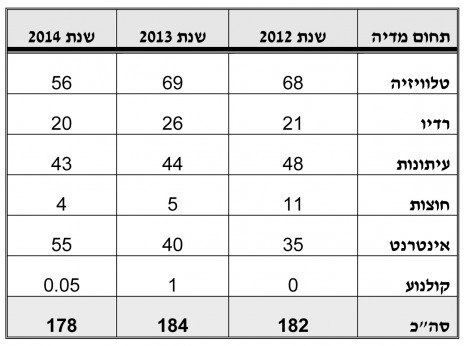 """פילוח הוצאות הפרסום של לפ""""מ לפי סוגי מדיה, 2012‒2014. הסכומי במיליוני שקלים (מתוך תשובת משרד התקשורת)"""