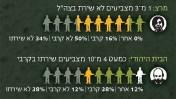 """שיעור המתגייסים בין תושבי תל-אביב מצביעי מרצ והבית-היהודי, """"מקור ראשון"""", 6.10.15"""