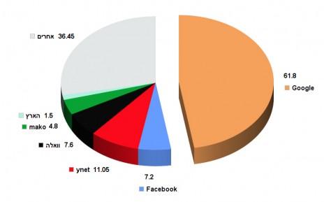 """תקציב הפרסום הממשלתי ברשת, 2012–2014, במיליוני שקלים (נתונים: לפ""""מ)"""