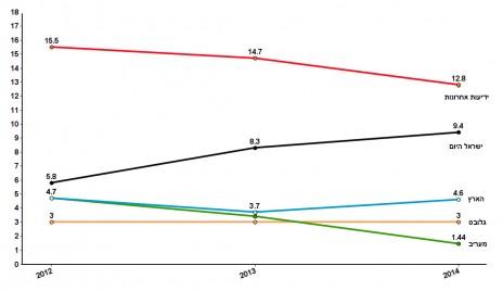 """תקציב הפרסום הממשלתי בעיתונות הדפוס, 2012–2014, במיליוני שקלים (נתונים: לפ""""מ)"""