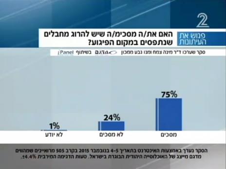 סקר על הרג מחבלים, שנערך בקרב יהודים בלבד. פגוש את העיתונות 7.11.15