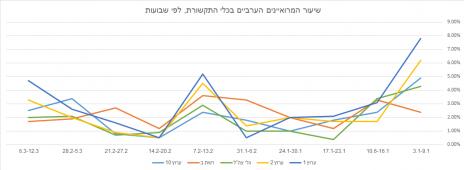שיעור המרואיינים הערביים בכלי התקשורת, לפי שבועות