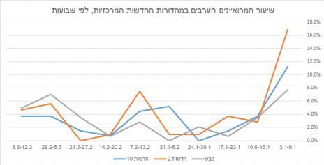 שיעור המרואיינים הערביים במהדורות החדשות המרכזיות, לפי שבועות (לחצו להגדלה)