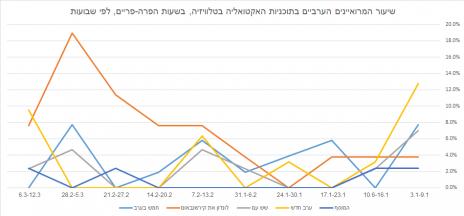 שיעור המרואיינים הערבים בתוכניות האקטואליה בטלוויזיה, בשעות הפרה-פריים, לפי שבועות (לחצו להגדלה)
