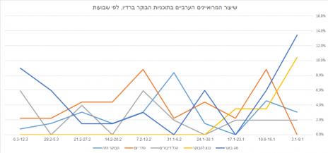 שיעור המרואיינים הערבים בתוכניות הבוקר ברדיו, לפי שבועות (לחצו להגדלה)