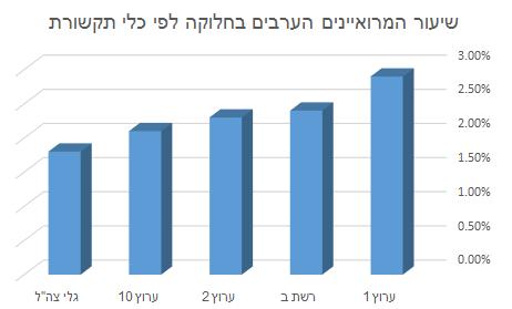 שיעור המרואיינים הערבים בחלוקה לפי כלי תקשורת, ינואר-פברואר 2016
