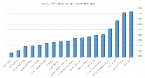 שיעור המרואיינים הערבים בחלוקה לפי תוכניות, ינואר-פברואר 2016 (לחצו להגדלה)