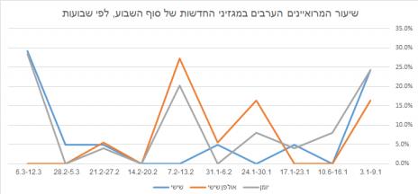 שיעור המרואיינים הערבים במגזיני החדשות של סוף השבוע, לפי שבועות (לחצו להגדלה)