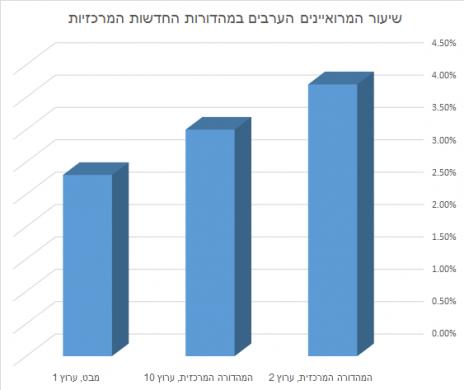 שיעור המרואיינים הערבים במהדורות החדשות המרכזיות, ינואר-פברואר 2016