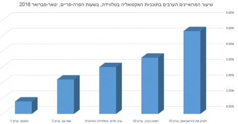 שיעור המרואיינים הערבים בתוכניות האקטואליה בטלוויזיה, בשעות הפרה-פריים, ינואר-פברואר 2016