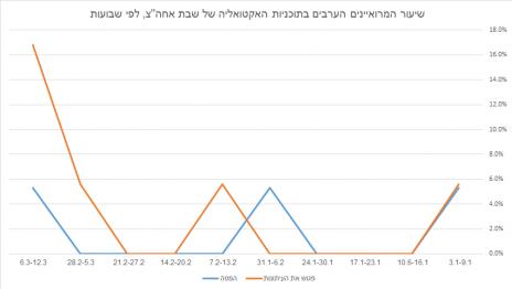 """שיעור המרואיינים הערבים בתוכניות האקטואליה של שבת אחה""""צ, לפי שבועות (לחצו להגדלה)"""