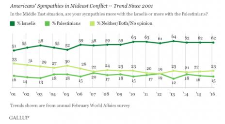 שיעור אהדת האמריקאים כלפי ישראל והפלסטינים מאז שנת 2001 (סקר גאלופ)