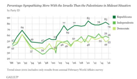 שיעור אהדת האמריקאים לישראל, לפי חלוקה מפלגתית, מאז שנת 1988 (סקר גאלופ)