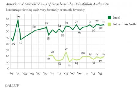 שיעור אהדה כללי של אמריקאים כלפי ישראל וכלפי הרשות הפלסטינית, מאז שנת 1989 (סקר גאלופ)