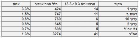 מספר ושיעור המרואיינים הערביים בערוצי הטלוויזיה והרדיו, בין ה-13.3-19.3. מספר כלל המרואיינים מתבסס על בדיקה חד-פעמית שנעשתה בחודש ינואר