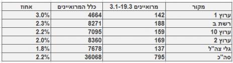 מספר ושיעור המרואיינים הערביים בערוצי הטלוויזיה והרדיו, בין ה-3.1-19.3. מספר כלל המרואיינים מתבסס על בדיקה חד-פעמית שנעשתה בחודש ינואר