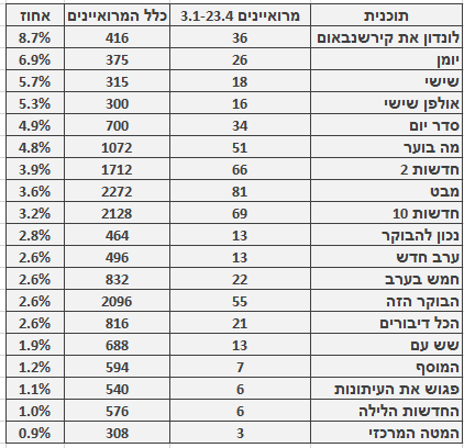 מספר ושיעור המרואיינים הערבים בתוכניות החדשות והאקטואליה המובילות, 3.1‒23.4. מספר כלל המרואיינים מתבסס על בדיקה חד-פעמית שנעשתה בחודש ינואר