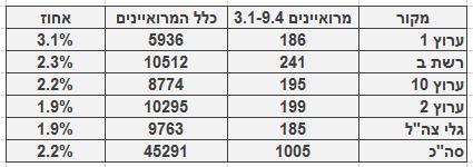 מספר ושיעור המרואיינים הערבים בכלי התקשורת המרכזיים, 3.1‒9.4. מספר כלל המרואיינים מתבסס על בדיקה חד-פעמית שנעשתה בחודש ינואר