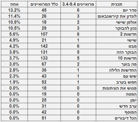 מספר ושיעור המרואיינים הערבים בתוכניות החדשות והאקטואליה המובילות, 3.4‒9.4. מספר כלל המרואיינים מתבסס על בדיקה חד-פעמית שנעשתה בחודש ינואר
