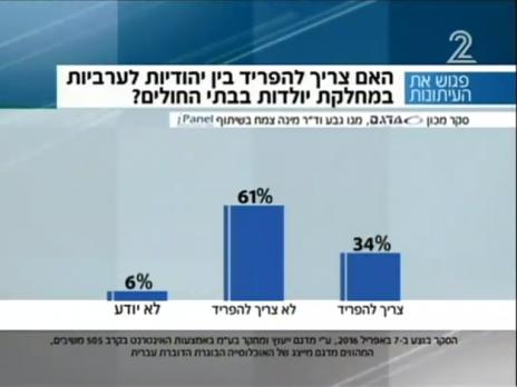 """ממצאי סקר דעת קהל שנערך בקרב יהודים בלבד, """"פגוש את העיתונות"""", 9.4.2016"""