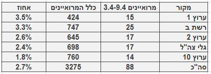 מספר ושיעור המרואיינים הערבים בכלי התקשורת המרכזיים, 3.4‒9.4 מספר כלל המרואיינים מתבסס על בדיקה חד-פעמית שנעשתה בחודש ינואר