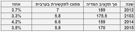 """תקציב המדיה הכללי של לפ""""מ מול הנתח של כלי התקשורת בשפה הערבית, 2012‒2015"""