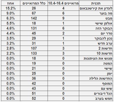 מספר ושיעור המרואיינים הערבים בתוכניות החדשות והאקטואליה המובילות, 10.4‒16.4. מספר כלל המרואיינים מתבסס על בדיקה חד-פעמית שנעשתה בחודש ינואר