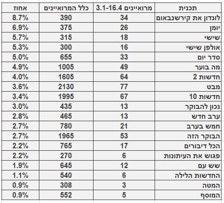 מספר ושיעור המרואיינים הערבים בתוכניות החדשות והאקטואליה המובילות, 3.1‒16.4. מספר כלל המרואיינים מתבסס על בדיקה חד-פעמית שנעשתה בחודש ינואר