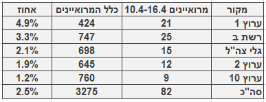 מספר ושיעור המרואיינים הערבים בכלי התקשורת המרכזיים, 10.4‒16.4 מספר כלל המרואיינים מתבסס על בדיקה חד-פעמית שנעשתה בחודש ינואר