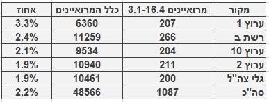 מספר ושיעור המרואיינים הערבים בכלי התקשורת המרכזיים, 3.1‒16.4. מספר כלל המרואיינים מתבסס על בדיקה חד-פעמית שנעשתה בחודש ינואר