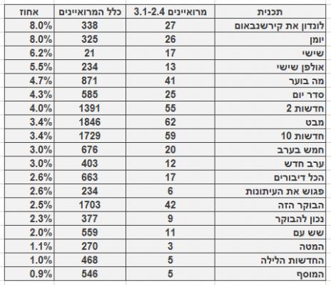 מספר ושיעור המרואיינים הערביים בתוכניות החדשות והאקטואליה המובילות, 3.1-2.4. מספר כלל המרואיינים מתבסס על בדיקה חד-פעמית שנעשתה בחודש ינואר