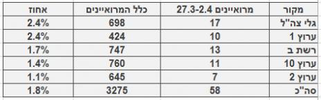 מספר ושיעור המרואיינים הערביים בכלי התקשורת המרכזיים, 27.3-2.4 מספר כלל המרואיינים מתבסס על בדיקה חד-פעמית שנעשתה בחודש ינואר