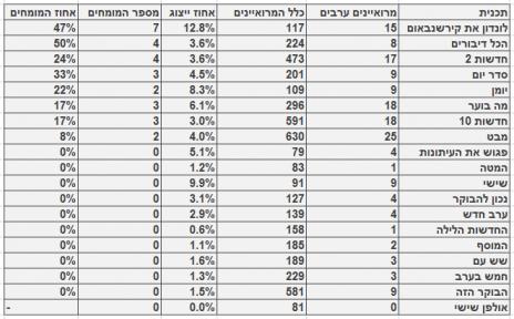 מספר המרואיינים הערביים ומספר המומחים מתוכם, בתוכניות האקטואליה המובילות בחודש מרץ. כלל המרואיינים מתבסס על בדיקה חד-פעמית שנעשתה בחודש ינואר