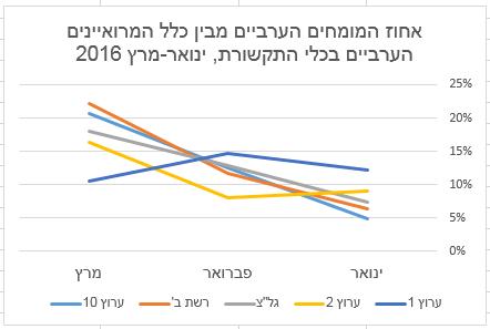 אחוז המומחים הערביים מבין כלל המרואיינים הערביים בכלי התקשורת, ינואר-מרץ 2016