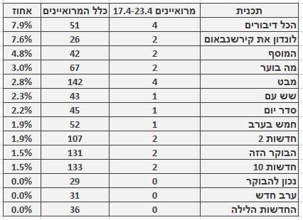 מספר ושיעור המרואיינים הערבים בתוכניות החדשות והאקטואליה המובילות, 10.4‒23.4. מספר כלל המרואיינים מתבסס על בדיקה חד-פעמית שנעשתה בחודש ינואר