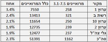 מספר ושיעור המרואיינים הערבים בכלי התקשורת המרכזיים, 3.1‒7.5. מספר כלל המרואיינים מתבסס על בדיקה חד-פעמית שנעשתה בחודש ינואר