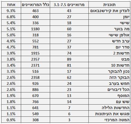 מספר ושיעור המרואיינים הערבים בתוכניות החדשות והאקטואליה המובילות, 3.1‒7.5. מספר כלל המרואיינים מתבסס על בדיקה חד-פעמית שנעשתה בחודש ינואר