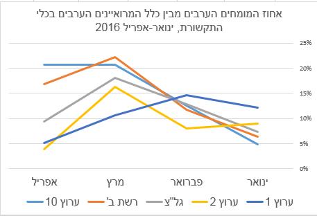 אחוז המומחים הערבים מבין כלל המרואיינים הערבים בכלי התקשורת, ינואר-אפריל 2016