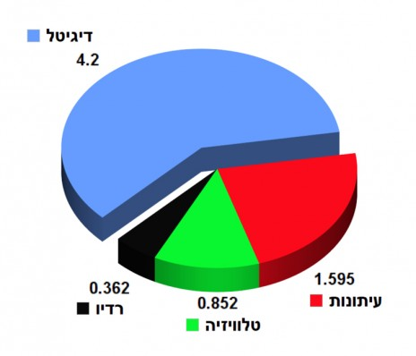 """חלוקת תקציב הפרסום של צה""""ל בשנים 2012–2014 במיליוני שקלים, ללא תקציב פיקוד העורף. נתונים: לשכת הפרסום הממשלתית (לפ""""מ)"""