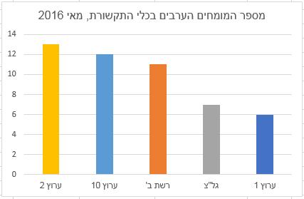 מספר המומחים הערבים בכלי התקשורת, מאי 2016