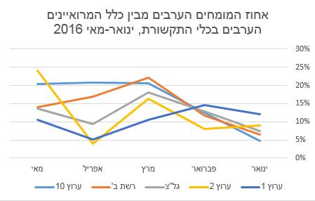 אחוז המומחים הערבים מבין כלל המרואיינים הערבים בכלי התקשורת, ינואר-מאי 2016
