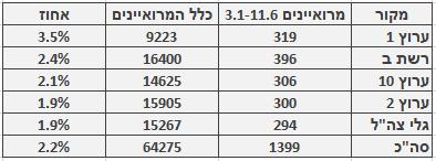 מספר ושיעור המרואיינים הערבים בכלי התקשורת המרכזיים, 3.1‒11.6. מספר כלל המרואיינים מתבסס על בדיקה חד-פעמית שנעשתה בחודש ינואר