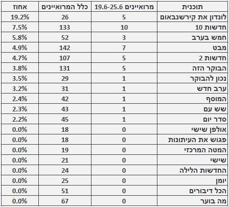 מספר ושיעור המרואיינים הערבים בתוכניות החדשות והאקטואליה המובילות, 19.6-25.6. מספר כלל המרואיינים מתבסס על בדיקה חד-פעמית שנעשתה בחודש ינואר
