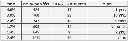 מספר ושיעור המרואיינים הערבים בכלי התקשורת המרכזיים, 19.6-25.6. מספר כלל המרואיינים מתבסס על בדיקה חד-פעמית שנעשתה בחודש ינואר