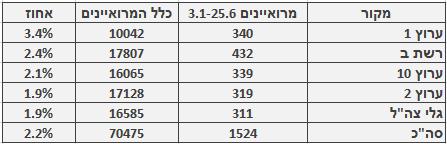 מספר ושיעור המרואיינים הערבים בכלי התקשורת המרכזיים, 3.1‒25.6. מספר כלל המרואיינים מתבסס על בדיקה חד-פעמית שנעשתה בחודש ינואר
