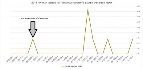 """שיעור המרואיינים הערבים ב""""פגוש את העיתונות"""" לפי שבועות, ינואר-יוני 2016 (התוכנית לא שודרה ב-23.4, 30.4 וב-11.6)"""